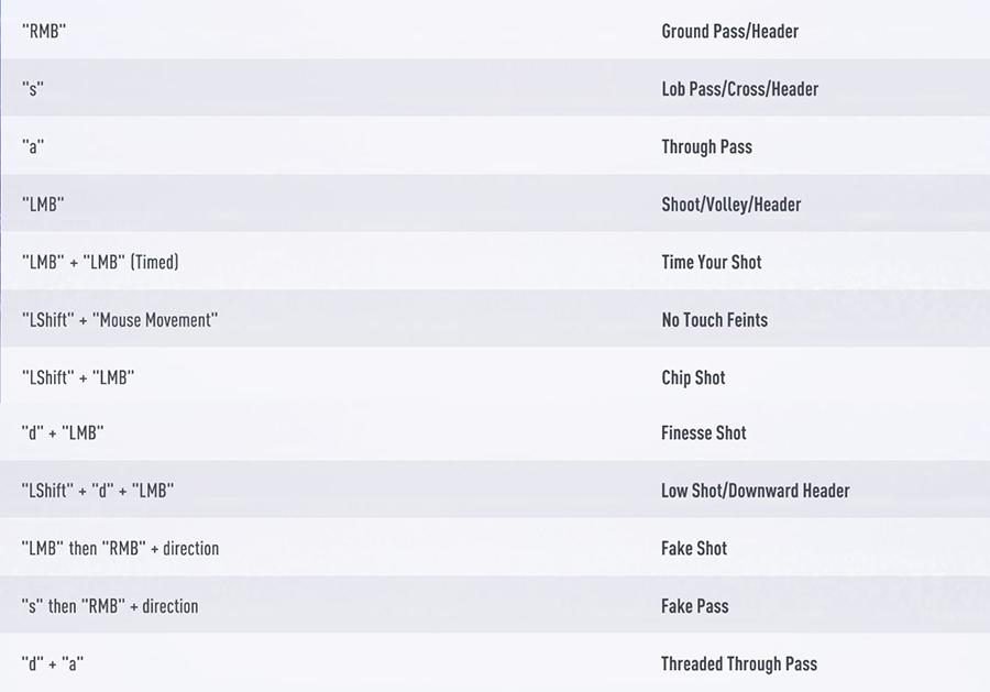 Controles de ataque en FIFA 19 para PC